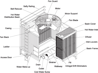 Refrigeration Supplies Distributor Parts Amp Accessories